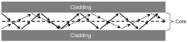 Các tia sáng trong sợi quang Step Index Multimode
