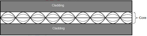 Các tia sáng trong sợi quang Graded Index Multimode
